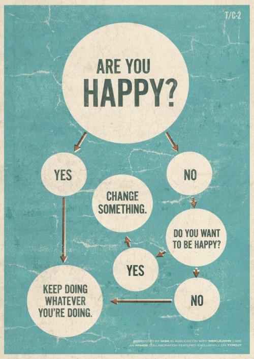 Flow Chart Kebahagiaan