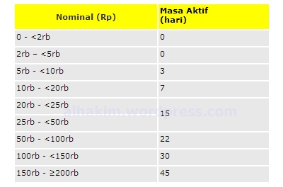 Cara Transfer Pulsa Axis, Indosat, dan Telkomsel | My Simple Blog