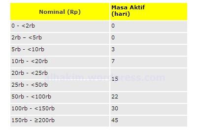 masa aktif tambahan transfer pulsa Indosat