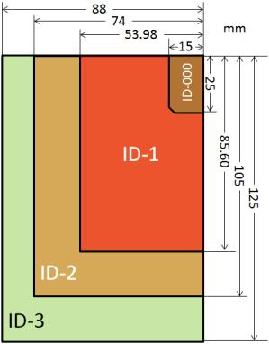 standar ukuran ID card ISO_IEC_7810